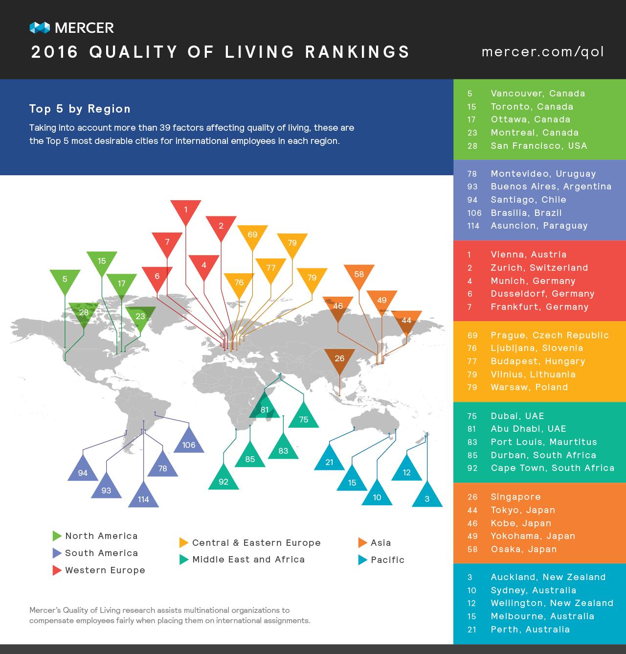 Ranking Top Cities